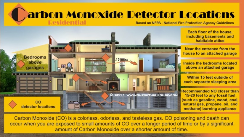 Carbon Monoxide SafetyTips