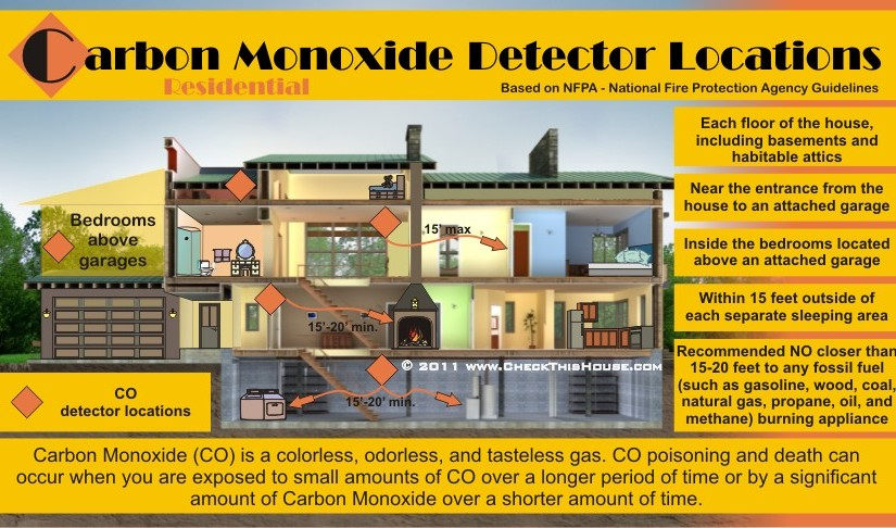 Carbon Monoxide Safety Tips